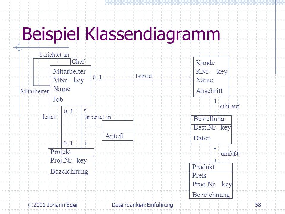 Beispiel Klassendiagramm