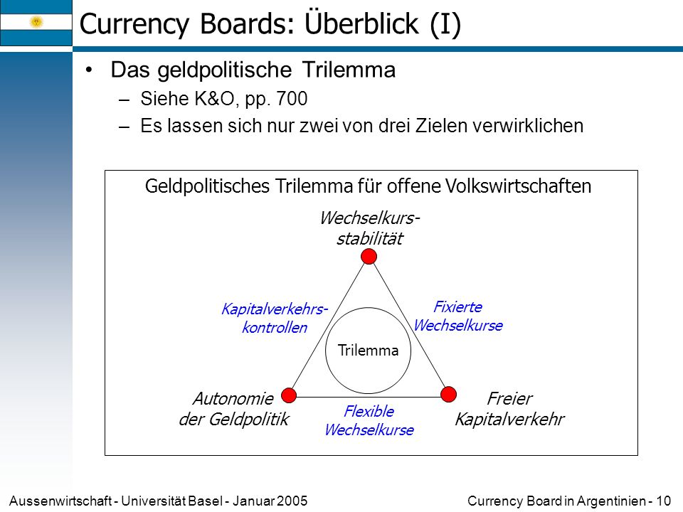 Currency Boards: Überblick (I)