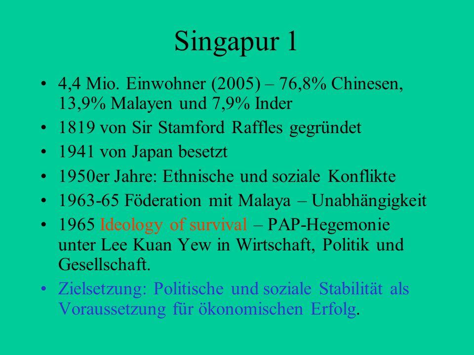 Singapur 1 4,4 Mio. Einwohner (2005) – 76,8% Chinesen, 13,9% Malayen und 7,9% Inder. 1819 von Sir Stamford Raffles gegründet.