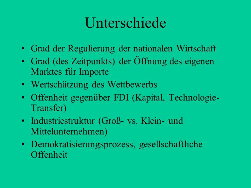 Unterschiede Grad der Regulierung der nationalen Wirtschaft