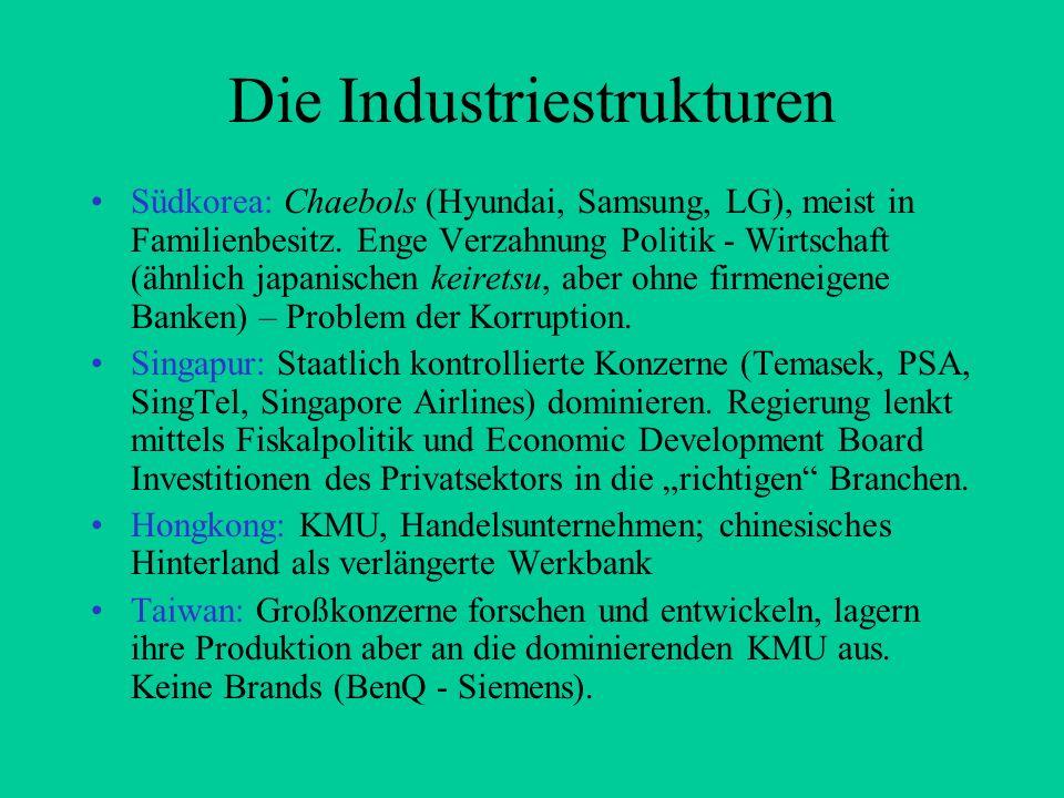 Die Industriestrukturen
