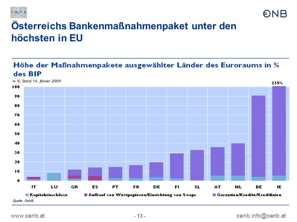 Österreichs Bankenmaßnahmenpaket unter den höchsten in EU