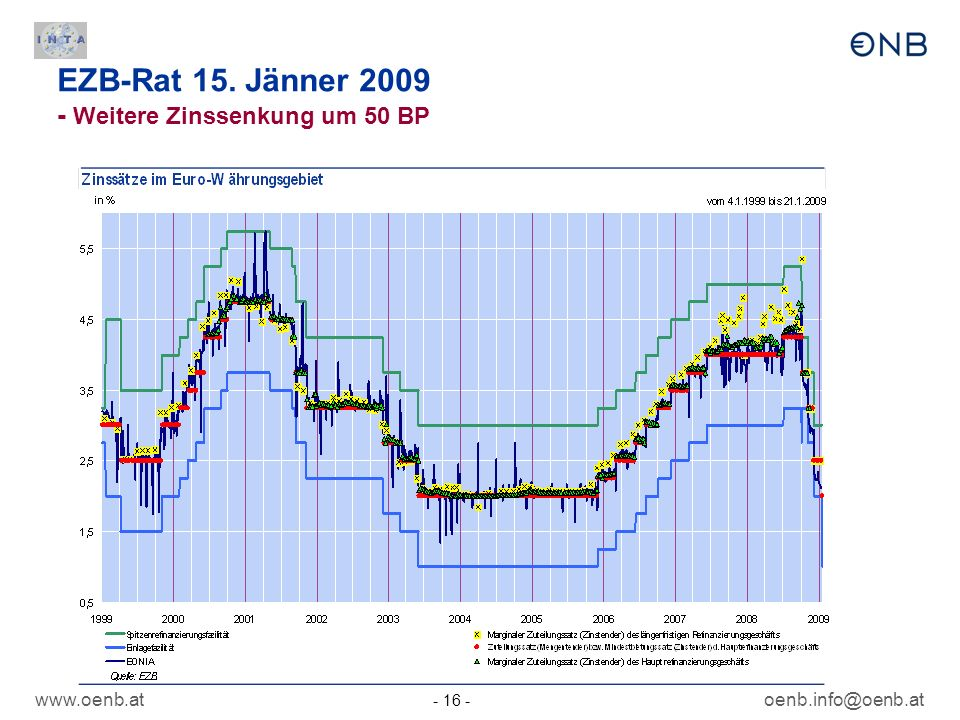 EZB-Rat 15. Jänner 2009 - Weitere Zinssenkung um 50 BP