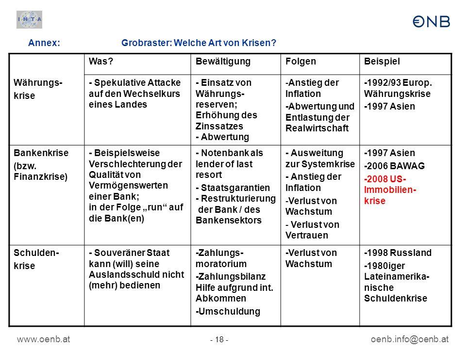 Annex: Grobraster: Welche Art von Krisen