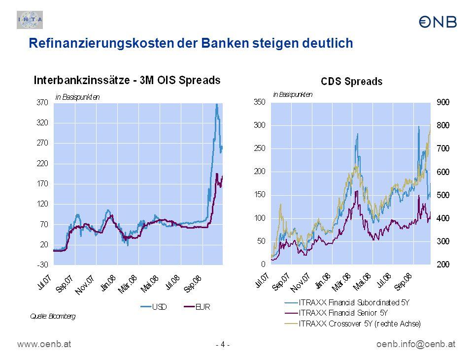 Refinanzierungskosten der Banken steigen deutlich