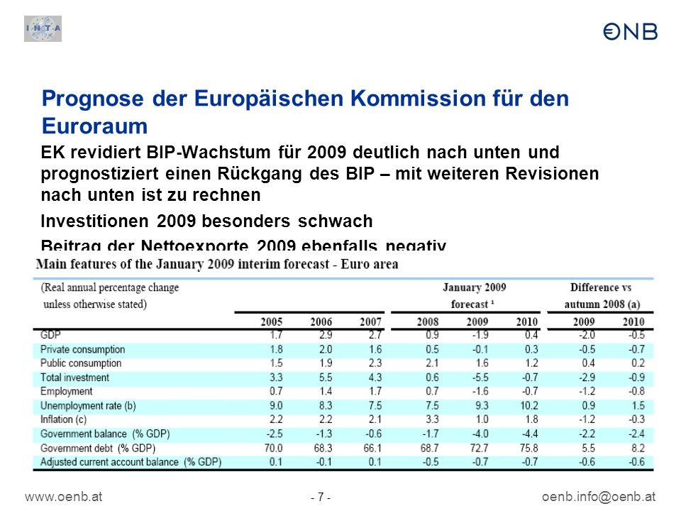 Prognose der Europäischen Kommission für den Euroraum