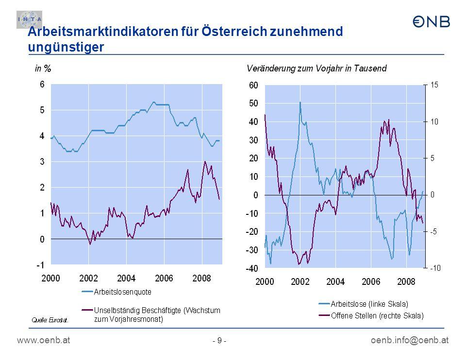 Arbeitsmarktindikatoren für Österreich zunehmend ungünstiger