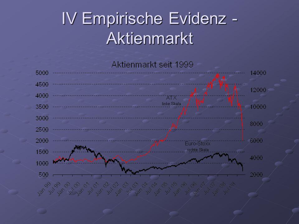 IV Empirische Evidenz - Aktienmarkt