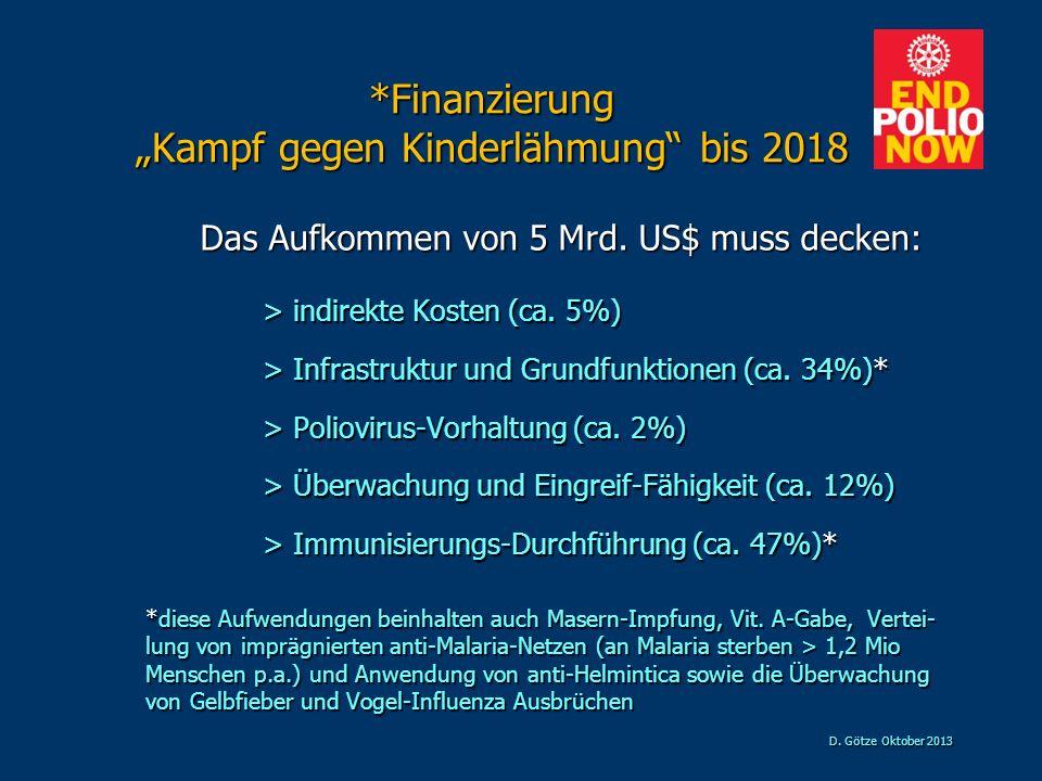 """*Finanzierung """"Kampf gegen Kinderlähmung bis 2018"""