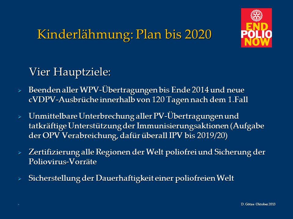 Kinderlähmung: Plan bis 2020