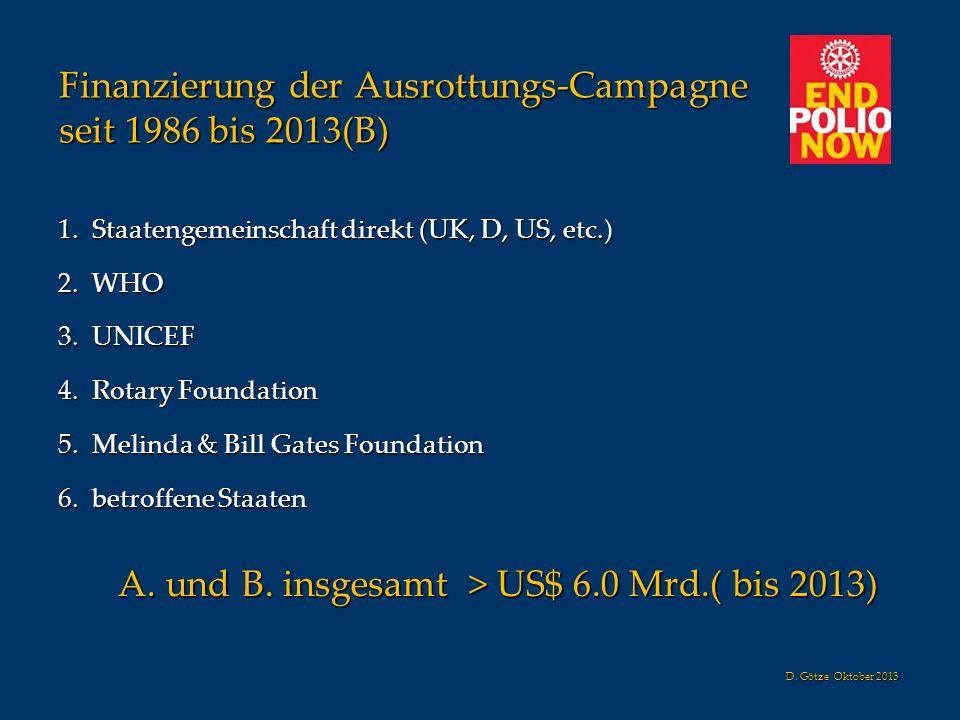 Finanzierung der Ausrottungs-Campagne seit 1986 bis 2013(B)