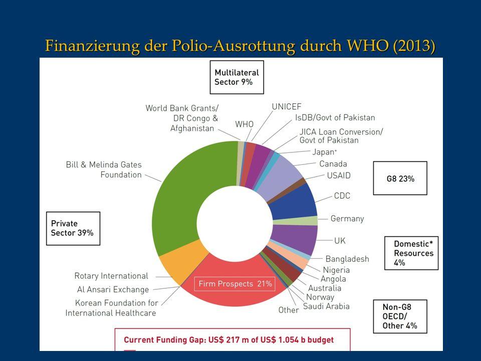 Finanzierung der Polio-Ausrottung durch WHO (2013)