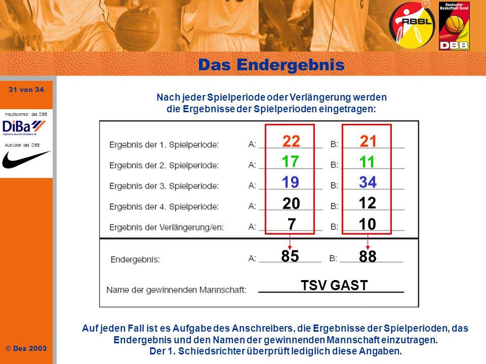 Das Endergebnis 22 21 17 11 19 34 20 12 10 7 85 88 TSV GAST