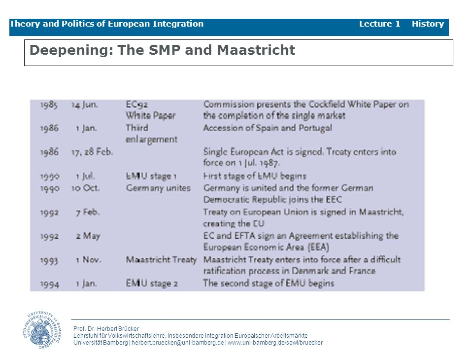 Deepening: The SMP and Maastricht