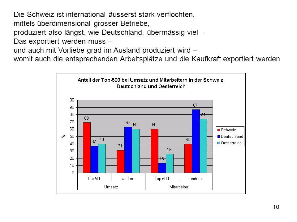 Die Schweiz ist international äusserst stark verflochten,