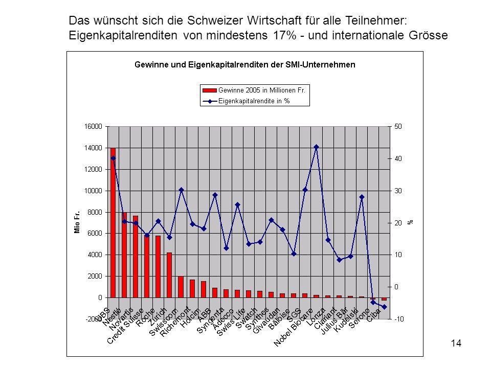 Das wünscht sich die Schweizer Wirtschaft für alle Teilnehmer: