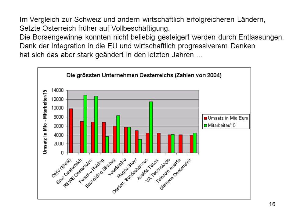Im Vergleich zur Schweiz und andern wirtschaftlich erfolgreicheren Ländern,