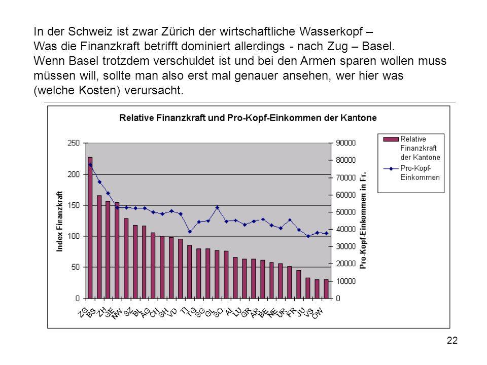 In der Schweiz ist zwar Zürich der wirtschaftliche Wasserkopf –