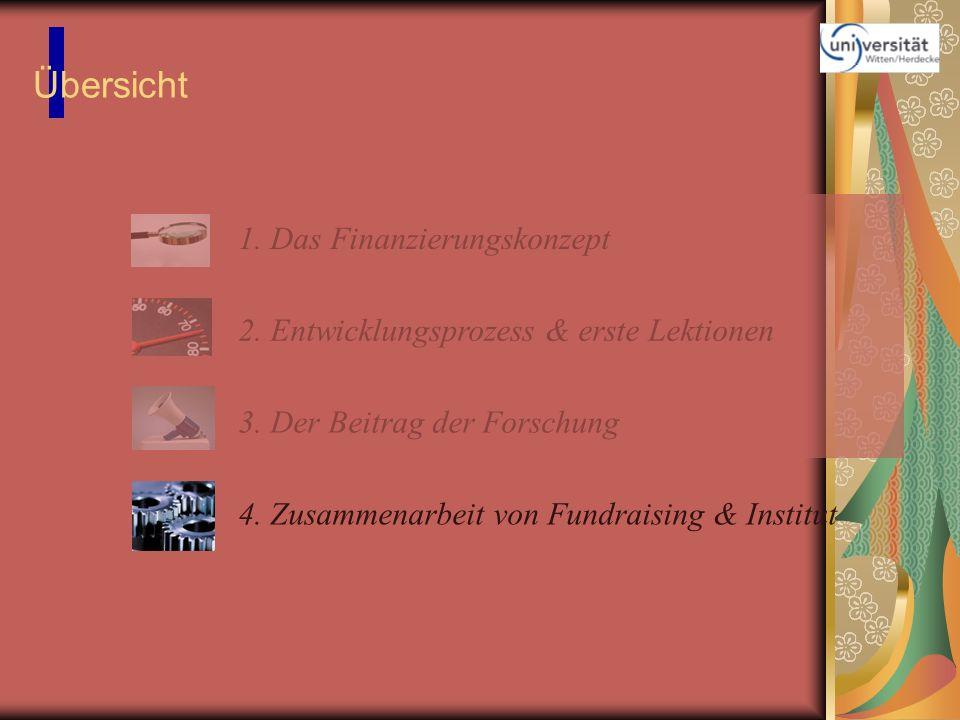 Übersicht 1. Das Finanzierungskonzept