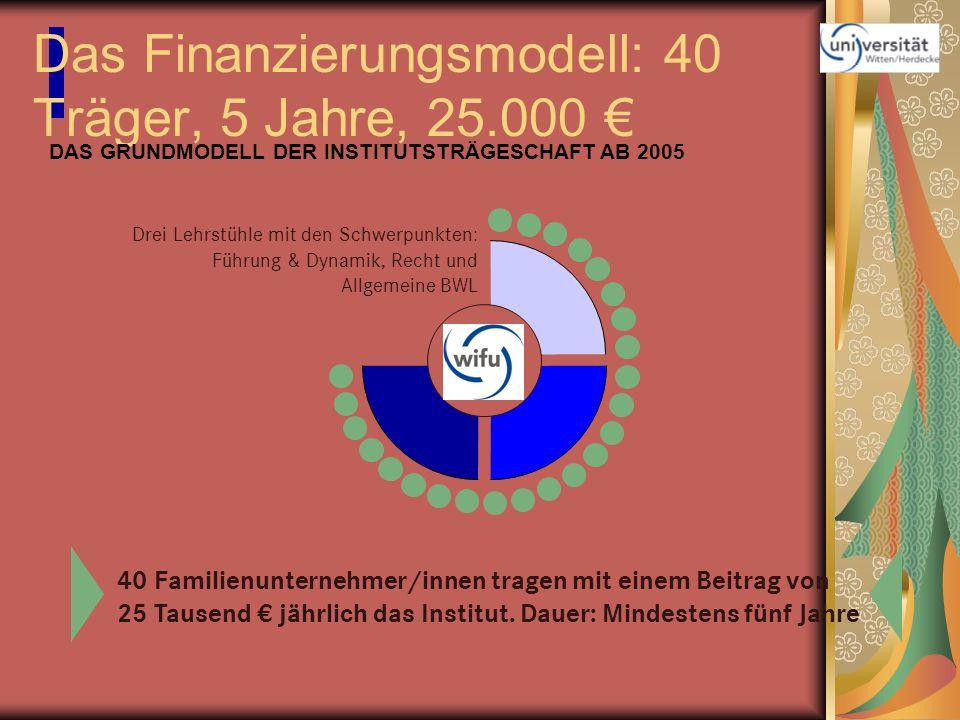 Das Finanzierungsmodell: 40 Träger, 5 Jahre, 25.000 €