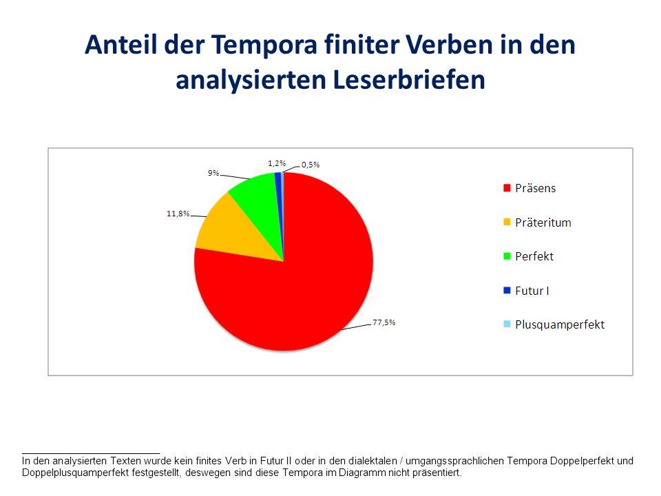 Anteil der Tempora finiter Verben in den analysierten Leserbriefen