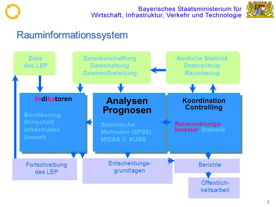 Rauminformationssystem