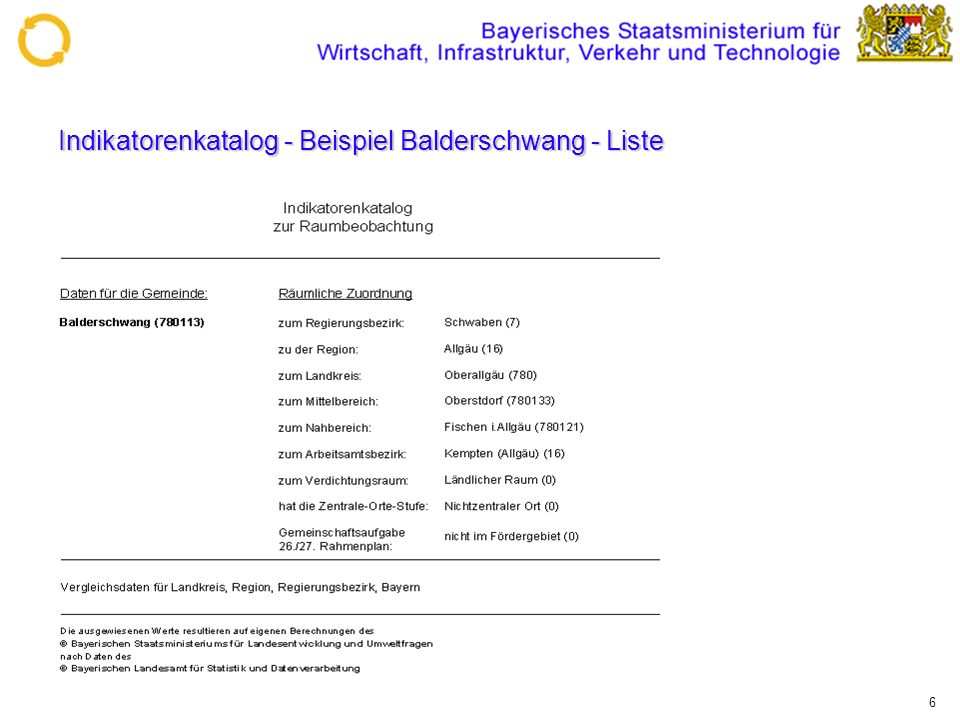 Indikatorenkatalog - Beispiel Balderschwang - Liste