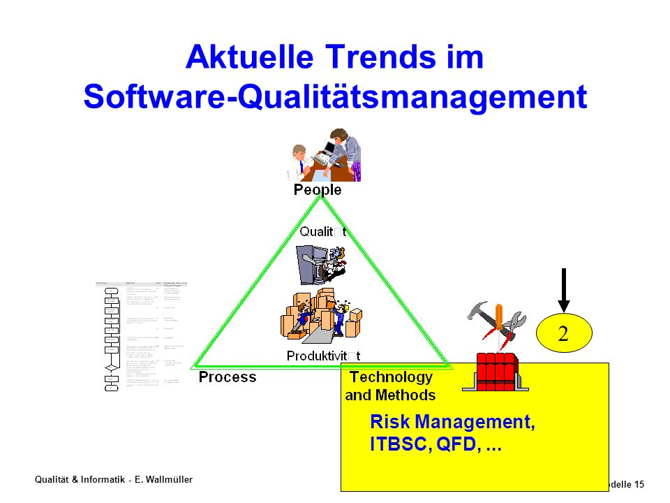 Aktuelle Trends im Software-Qualitätsmanagement