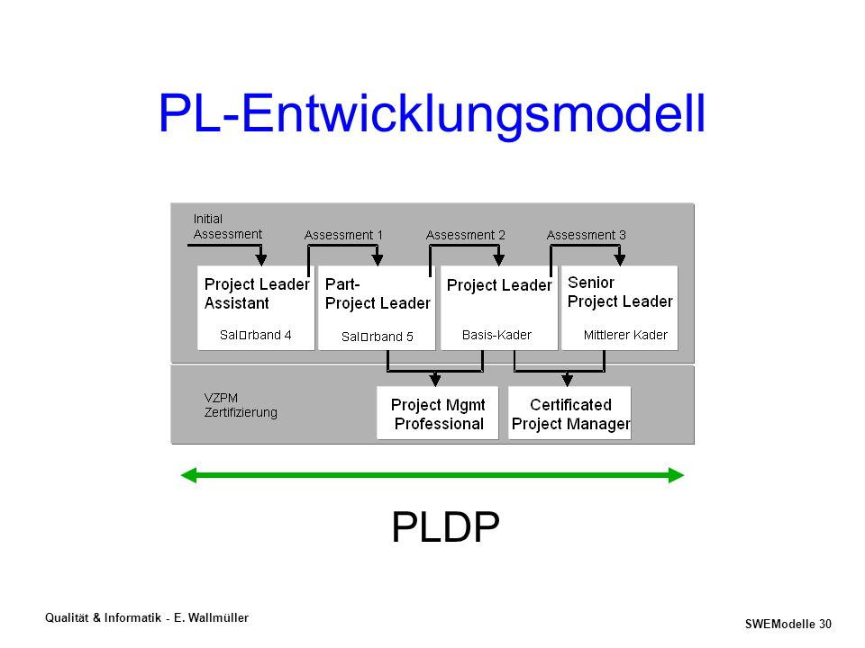 PL-Entwicklungsmodell