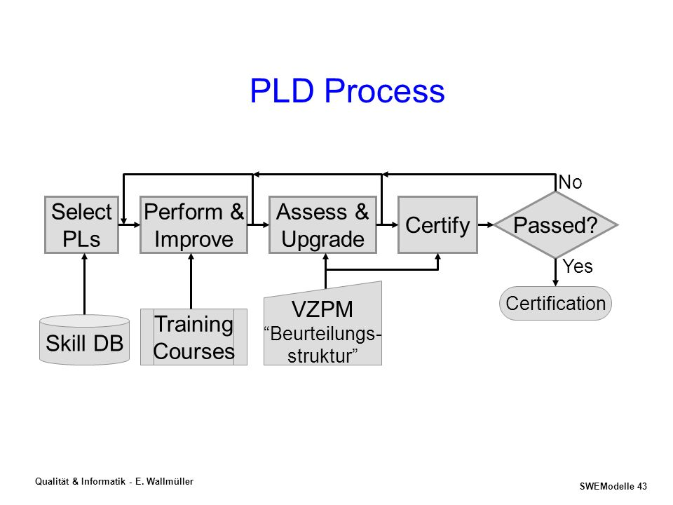 PLD Process Perform & Improve Training Courses Assess & Upgrade VZPM