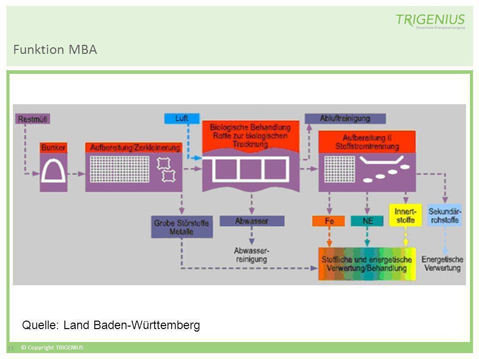 Funktion MBA Quelle: Land Baden-Württemberg 11