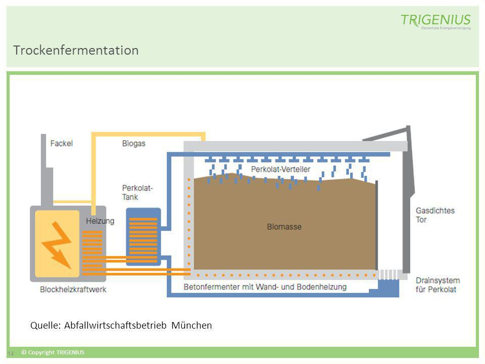 Trockenfermentation Quelle: Abfallwirtschaftsbetrieb München 14