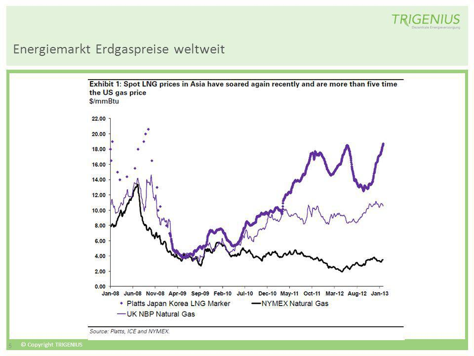 Energiemarkt Erdgaspreise weltweit