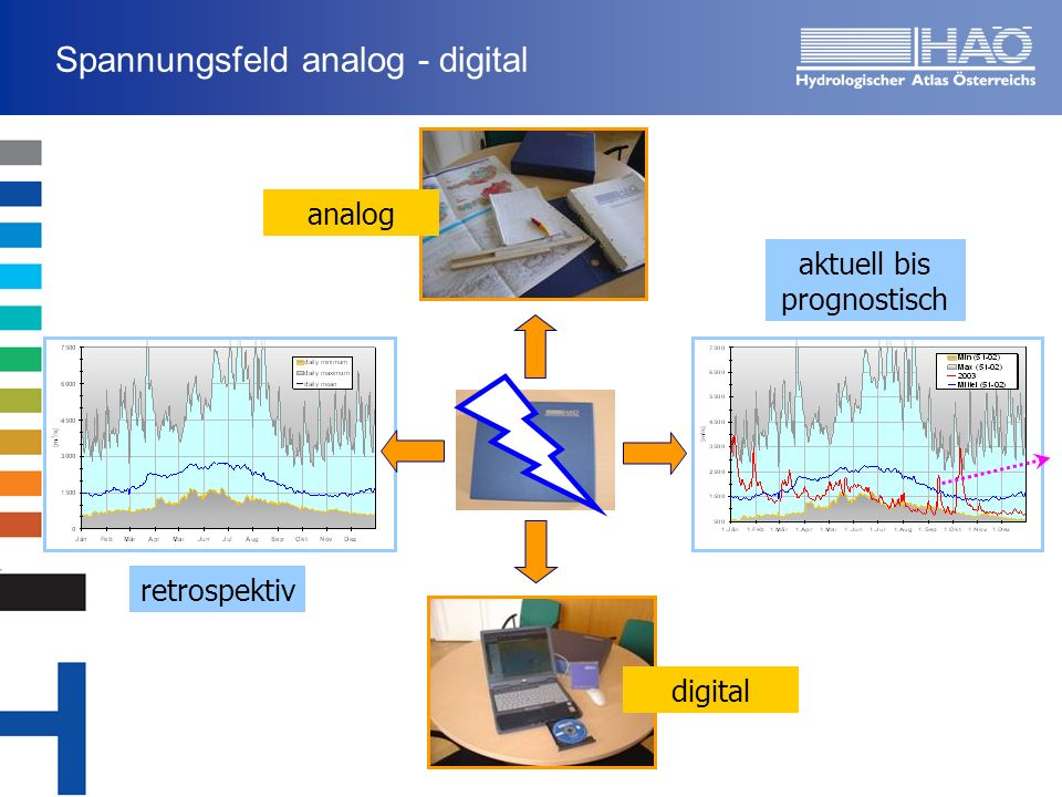 Spannungsfeld analog - digital