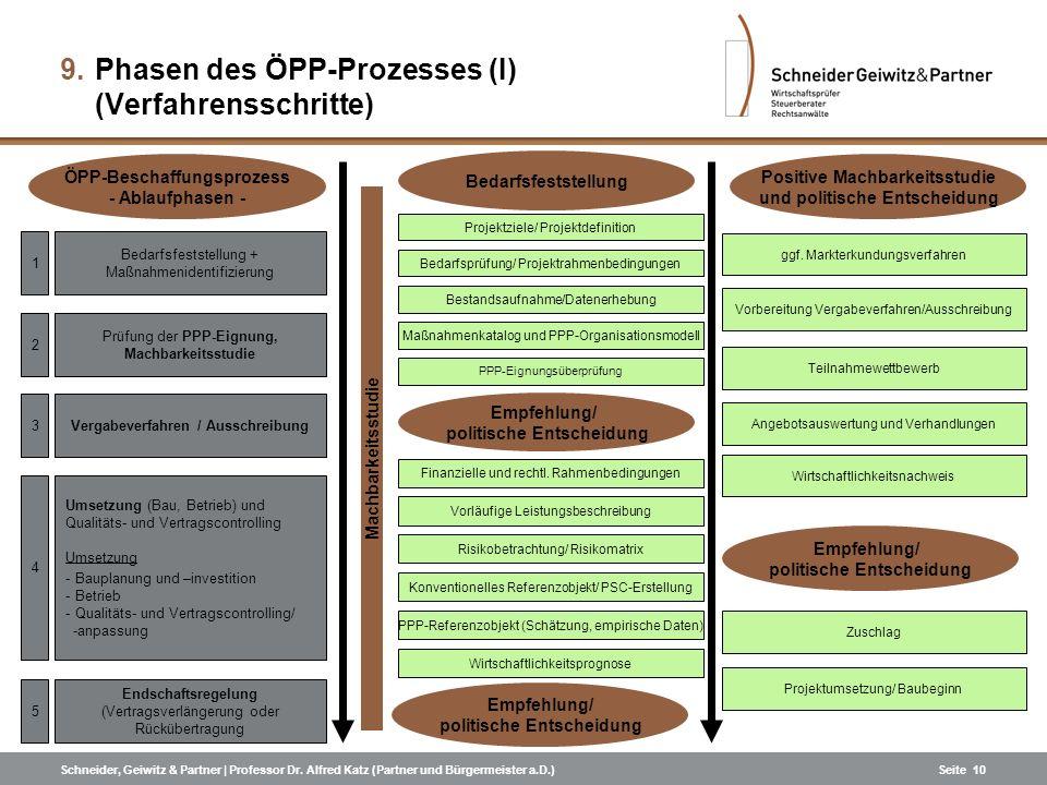 Phasen des ÖPP-Prozesses (I) (Verfahrensschritte)