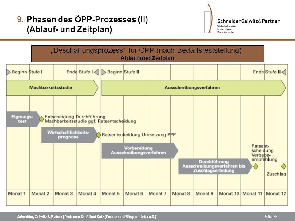 Phasen des ÖPP-Prozesses (II) (Ablauf- und Zeitplan)