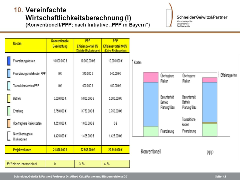 """Vereinfachte Wirtschaftlichkeitsberechnung (I) (Konventionell/PPP; nach Initiative """"PPP in Bayern )"""
