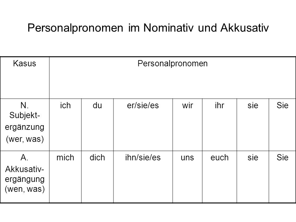 Personalpronomen im Nominativ und Akkusativ