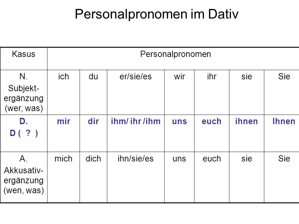 Personalpronomen im Dativ