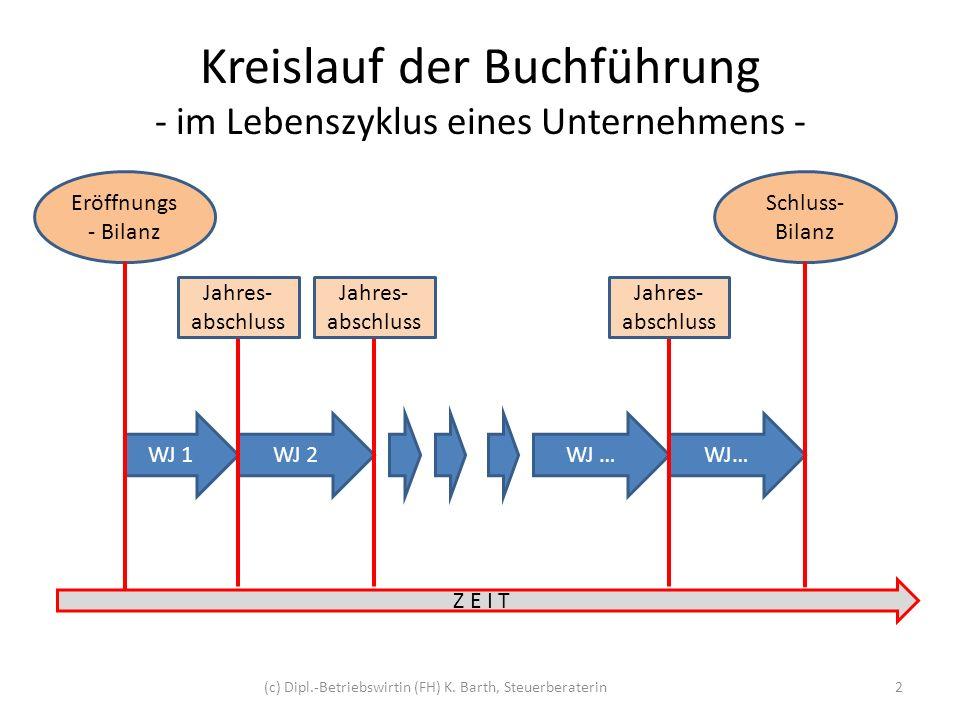 Kreislauf der Buchführung - im Lebenszyklus eines Unternehmens -