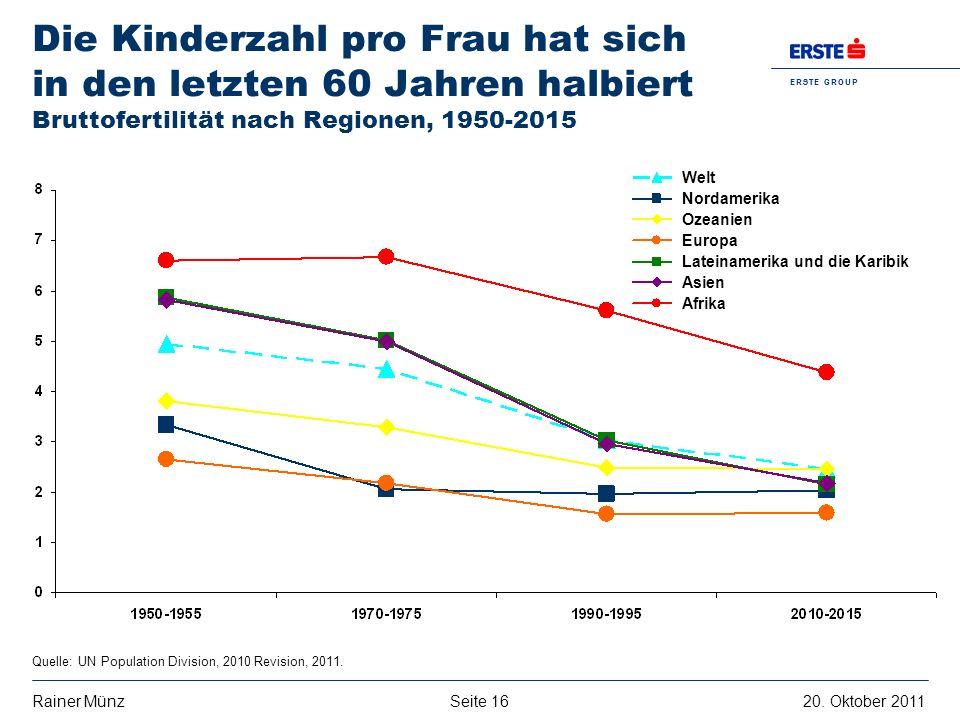 Die Kinderzahl pro Frau hat sich in den letzten 60 Jahren halbiert Bruttofertilität nach Regionen, 1950-2015