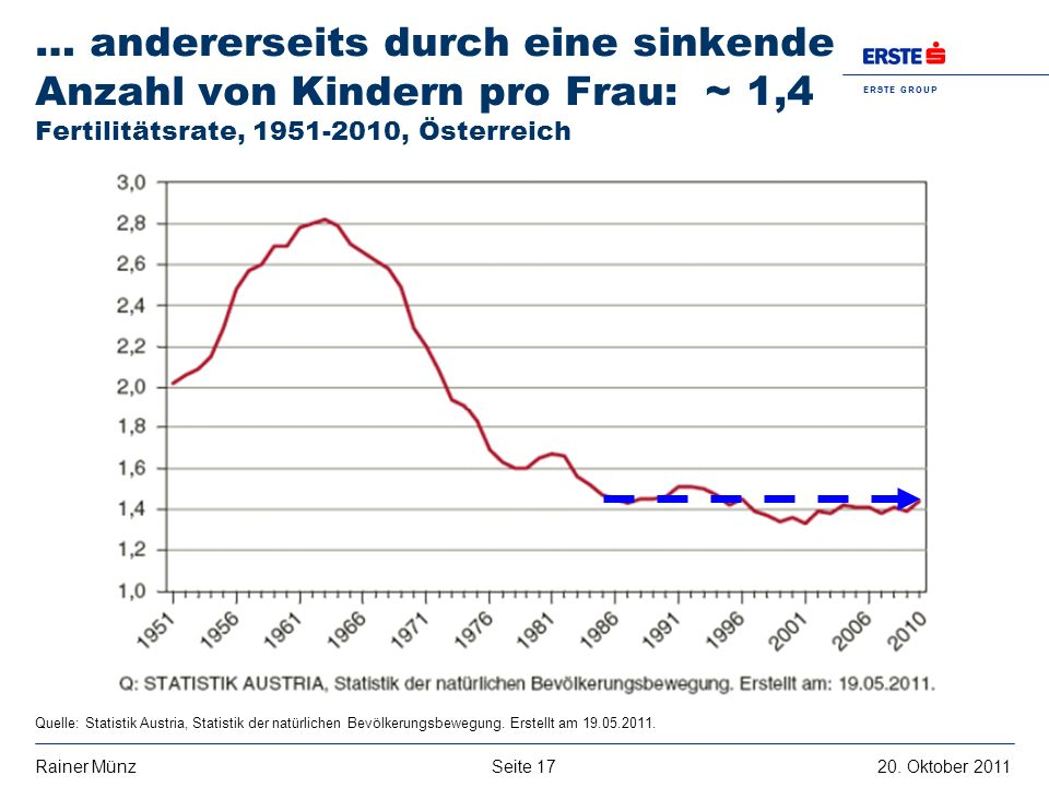 … andererseits durch eine sinkende Anzahl von Kindern pro Frau: ~ 1,4 Fertilitätsrate, 1951-2010, Österreich
