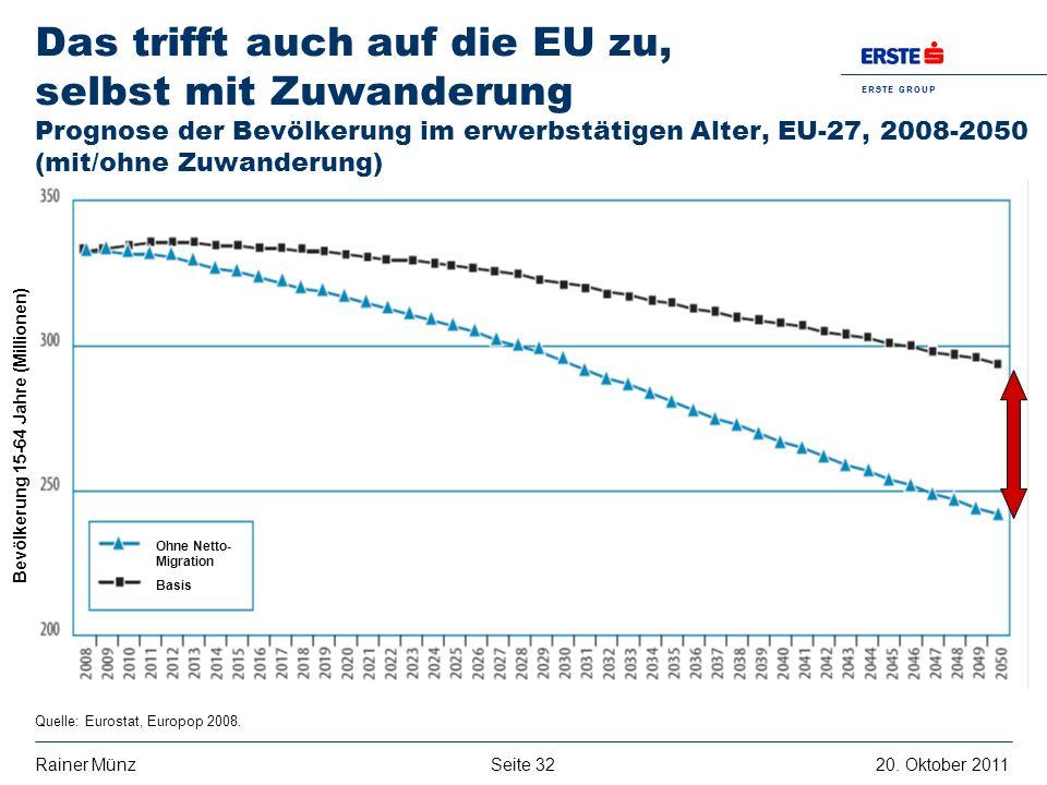 Das trifft auch auf die EU zu, selbst mit Zuwanderung Prognose der Bevölkerung im erwerbstätigen Alter, EU-27, 2008-2050 (mit/ohne Zuwanderung)