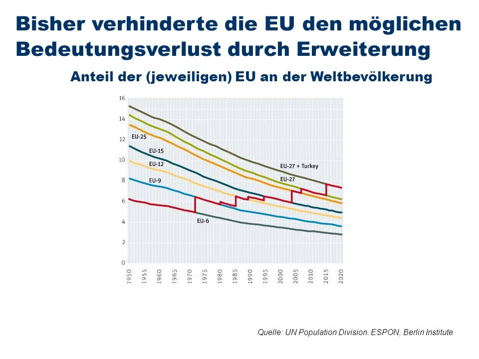 Quelle: UN Population Division. ESPON, Berlin Institute