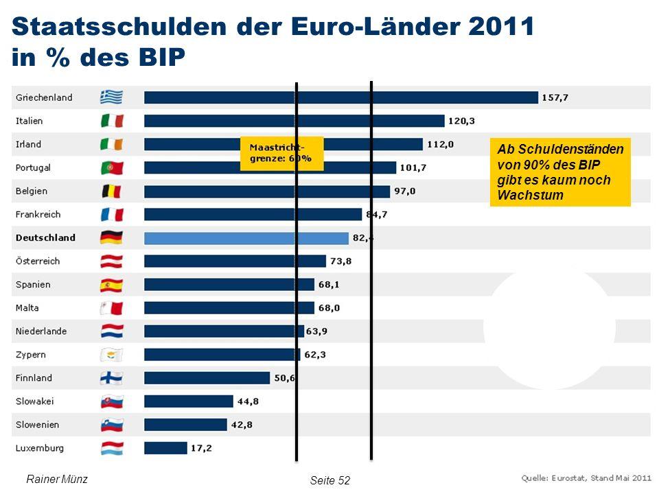 Staatsschulden der Euro-Länder 2011 in % des BIP
