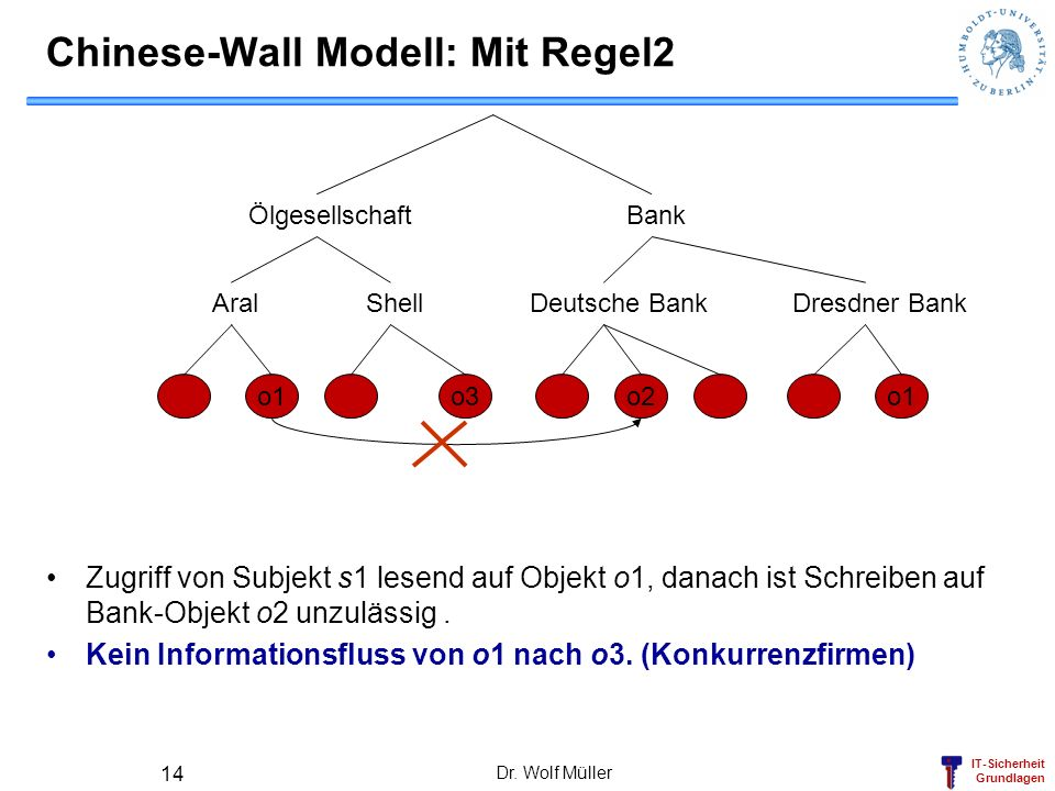 Chinese-Wall Modell: Mit Regel2