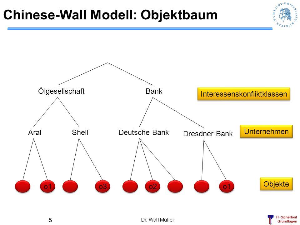 Chinese-Wall Modell: Objektbaum