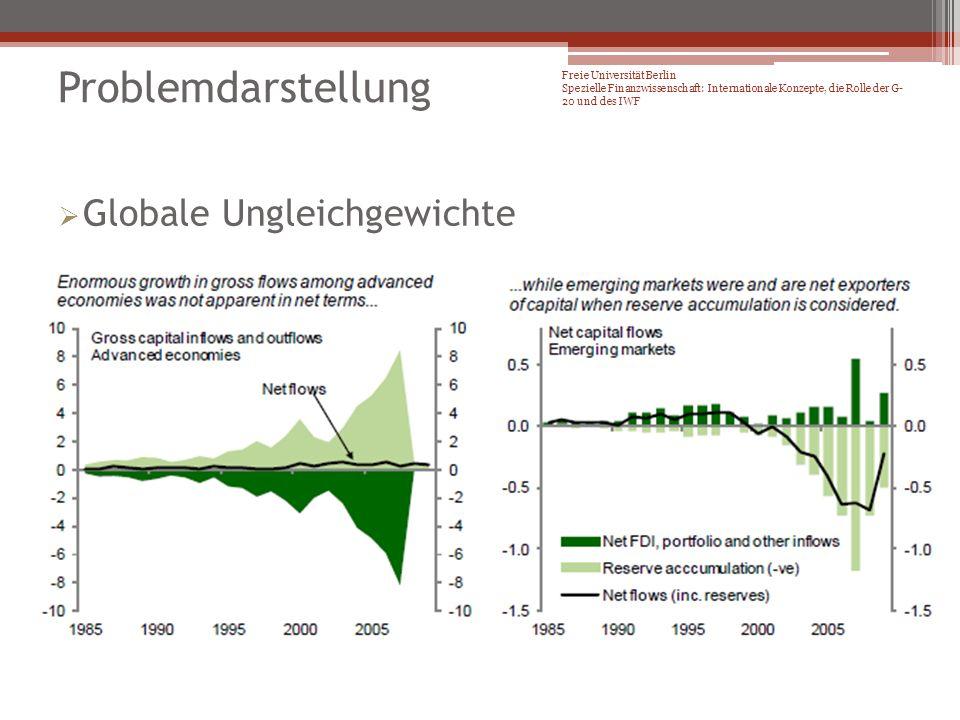 Globale Ungleichgewichte