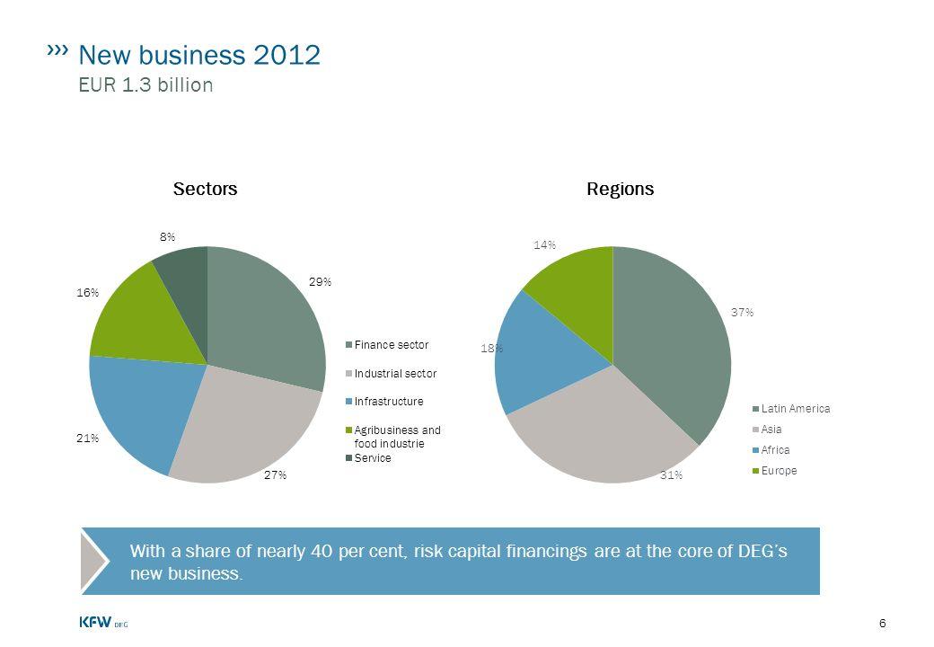 New business 2012 EUR 1.3 billion