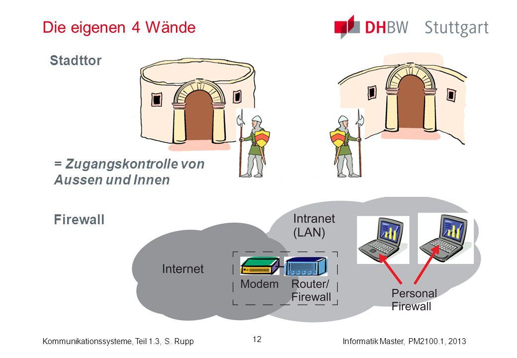 Die eigenen 4 Wände Stadttor = Zugangskontrolle von Aussen und Innen